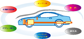 自動車性能試験システム