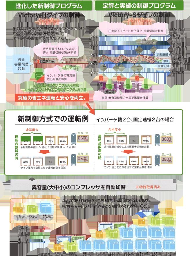 ミワエコノシステム コンプレッサー制御