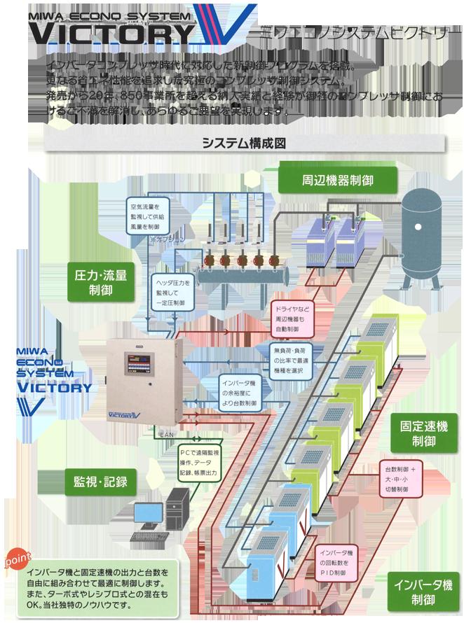 ミワエコノシステム コンプレッサー制御 システム構成