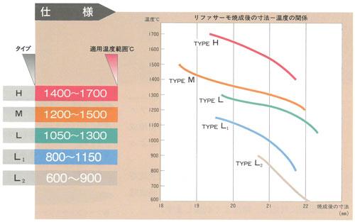 共通熱履歴センサー リファーサーモ特性表