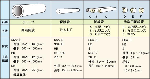 チューブ、保護管、絶縁管の形状と寸法