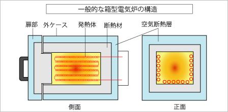箱型電気炉構造
