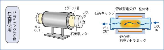 炉芯管使用 外熱式雰囲気炉