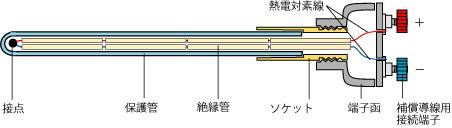 熱電対 温度センサー構造