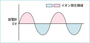 高周波AC放電方式 イオナイザー