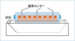 直挿入式ジルコニア酸素センサー使用例