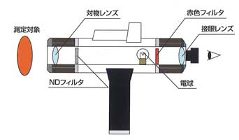 デジタル光高温計