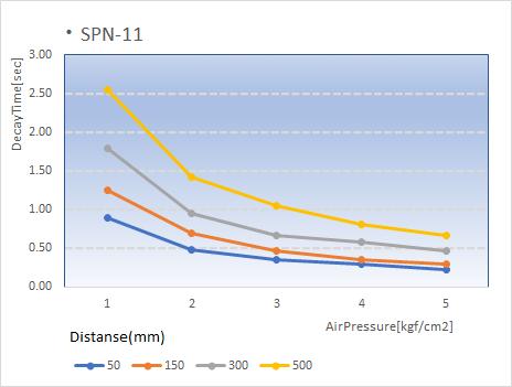 イオンノズル減衰特性